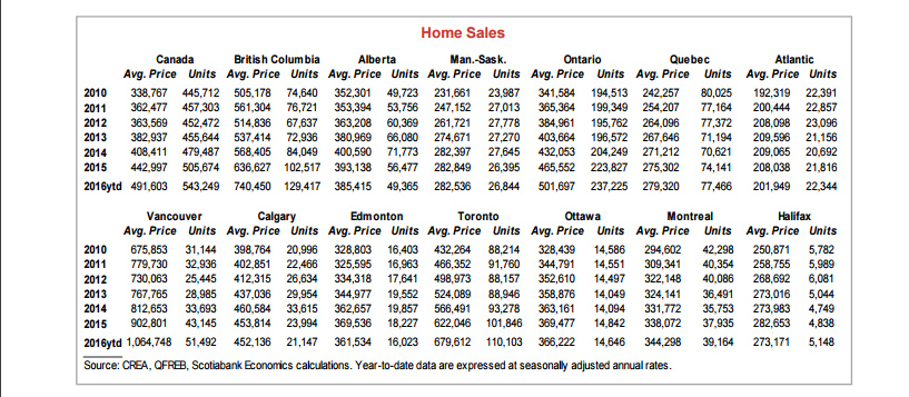 home sales Canada June 2016