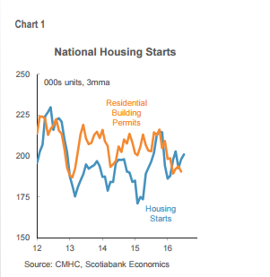 Canada National Housing Starts